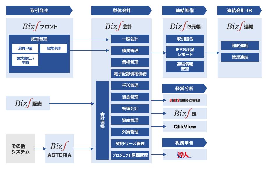 会計・経営管理ソリューション ...