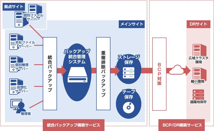 統合バックアップ構築サービス|株式会社NTTデータビジネスシステムズ